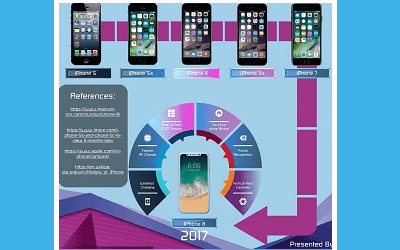 Evolution Of The iPhone [Infographic]
